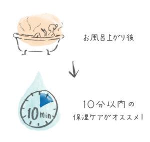 お風呂上がり後の保湿ケア